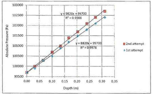 PASCO Application Literature:Pressure Beneath the Surface of a ...