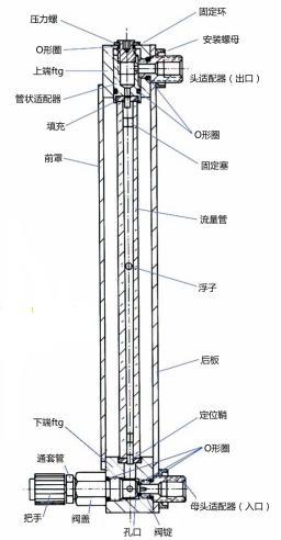结构材料 流量管 厚壁的硼硅酸盐玻璃 浮子 玻璃,蓝宝石,316不锈钢